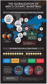 The Globalization of Men's Olympic Basketball 2012-08-01 13-11-57